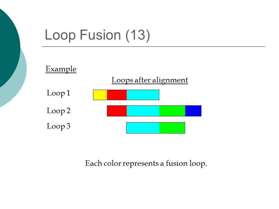 Loop Fusion (13) Loop 1 Loop 2 Loop 3 Example Each color represents a fusion loop.