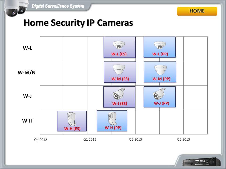Q2 2013 Home Security IP Cameras W-M/N W-J Q3 2013 Q4 2012 W-H W-M (ES)W-M (PP) W-H (ES) W-J (ES) Q1 2013 W-H (PP) W-J (PP) W-L W-L (ES)W-L (PP)