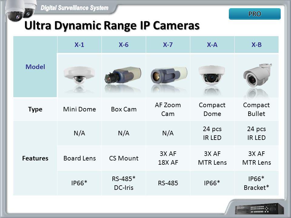 Ultra Dynamic Range IP Cameras Model X-1X-6X-7X-AX-B TypeMini DomeBox Cam AF Zoom Cam Compact Dome Compact Bullet Features N/A 24 pcs IR LED 24 pcs IR