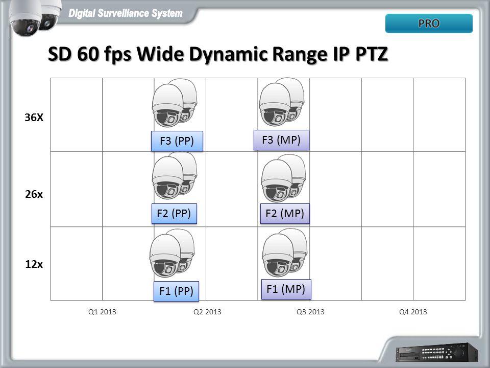 Q2 2013Q1 2013 12x 26x Q3 2013 36X Q4 2013 SD 60 fps Wide Dynamic Range IP PTZ SD 60 fps Wide Dynamic Range IP PTZ F1 (PP) F2 (PP) F3 (PP) F1 (MP) F2