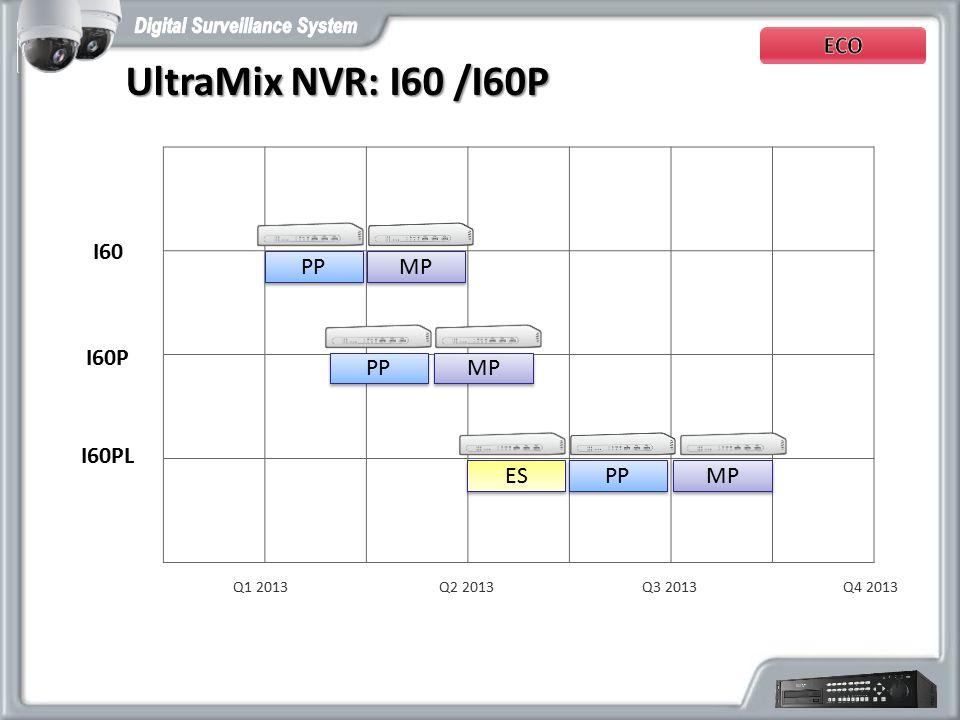 I60 UltraMix NVR: I60 /I60P UltraMix NVR: I60 /I60P Q2 2013Q1 2013Q3 2013Q4 2013 I60P I60PL ES PP MP PP MP PP MP