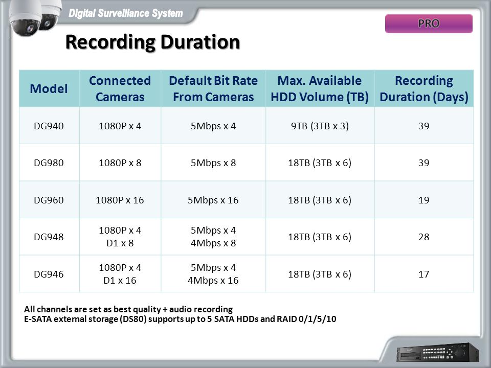 Recording Duration Model Connected Cameras Default Bit Rate From Cameras Max.