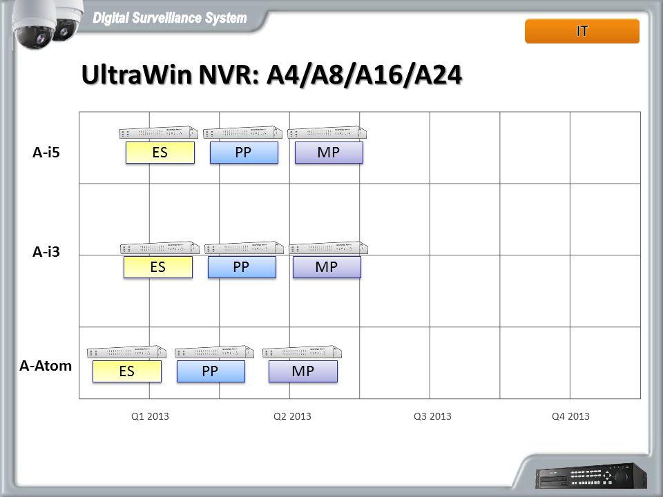 A-Atom A-i3 Q2 2013Q1 2013Q3 2013Q4 2013 UltraWin NVR: A4/A8/A16/A24 A-i5 MP PP ES MP PP ES MP PP ES