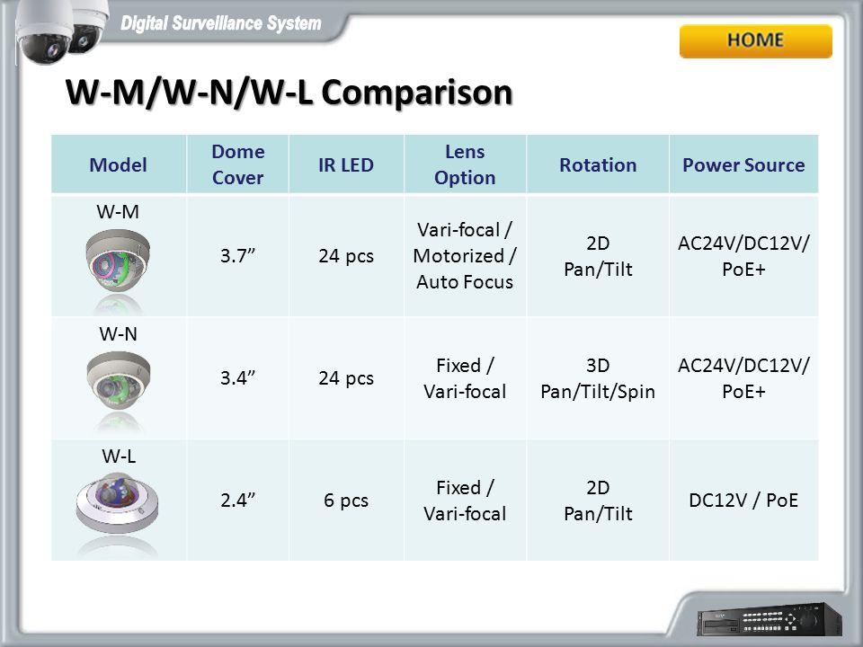 "Model Dome Cover IR LED Lens Option RotationPower Source W-M 3.7""24 pcs Vari-focal / Motorized / Auto Focus 2D Pan/Tilt AC24V/DC12V/ PoE+ W-N 3.4""24 p"