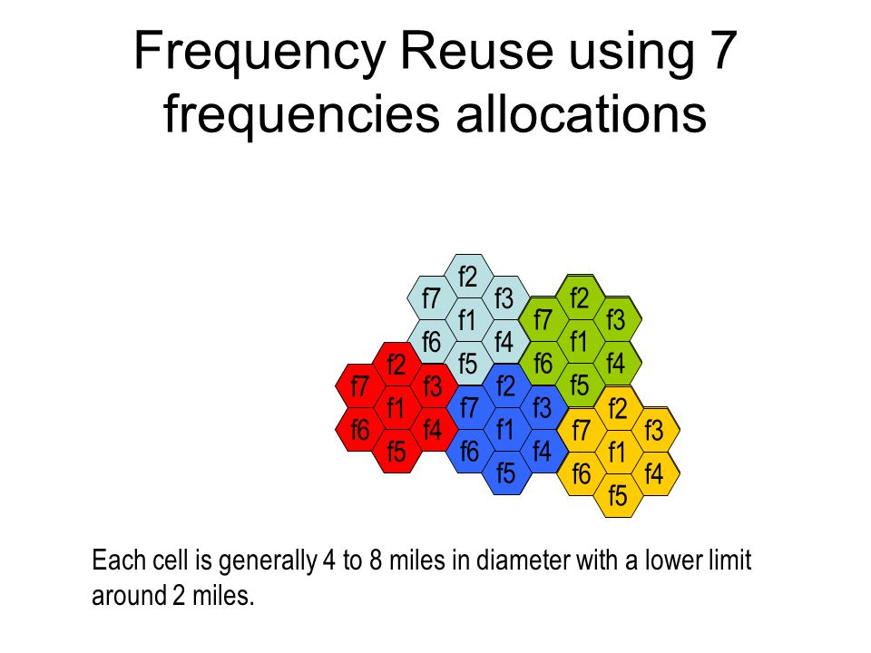 Frequency Reuse using 7 frequencies allocations f4 f3 f2 f1 f6 f7 f5 f4 f3 f2 f1 f6 f7 f5 f4 f3 f2 f1 f6 f7 f5 f4 f3 f2 f1 f6 f7 f5 f4 f3 f2 f1 f6 f7