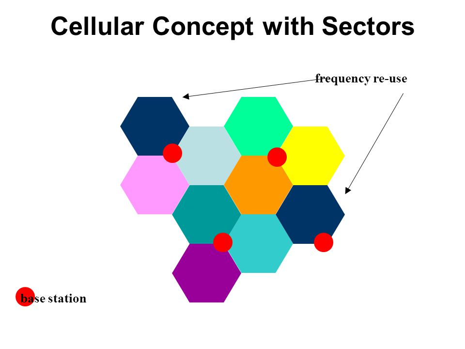 Cellular Concept with Sectors base station frequency re-use