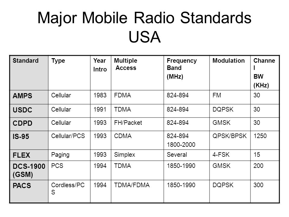 Major Mobile Radio Standards USA StandardTypeYear Intro Multiple Access Frequency Band (MHz) ModulationChanne l BW (KHz) AMPS Cellular1983FDMA824-894F