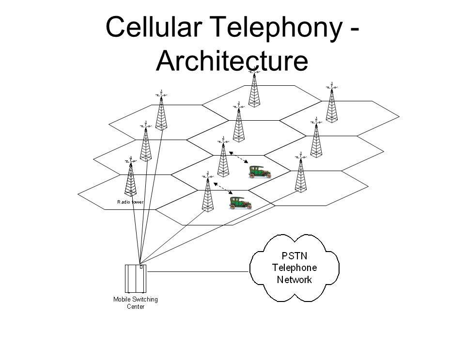 Cellular Telephony - Architecture
