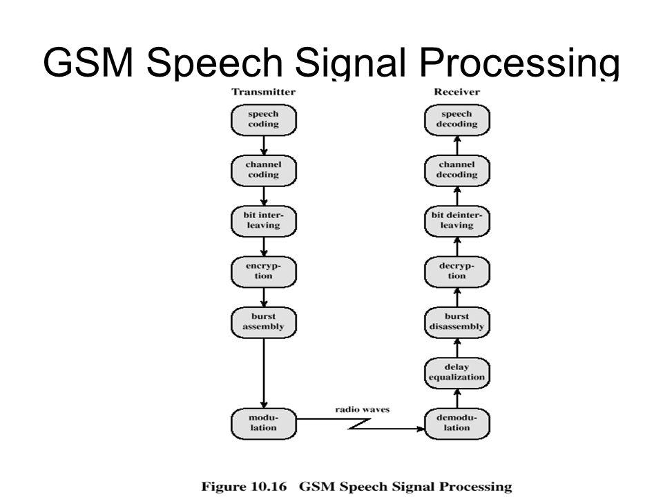 GSM Speech Signal Processing