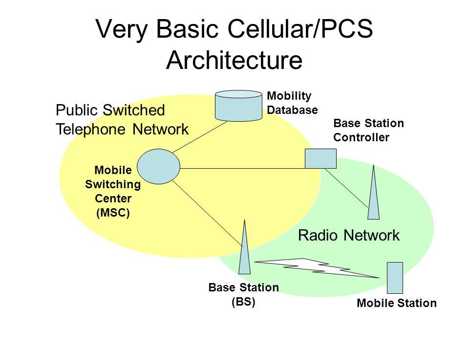 Very Basic Cellular/PCS Architecture Base Station (BS) Mobile Station Base Station Controller Mobility Database Mobile Switching Center (MSC) Radio Ne
