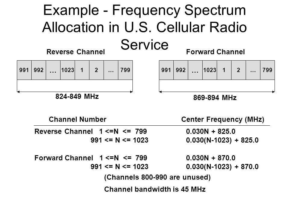 Example - Frequency Spectrum Allocation in U.S. Cellular Radio Service 991992 … 102312…799991992 … 102312…799 824-849 MHz 869-894 MHz Reverse ChannelF