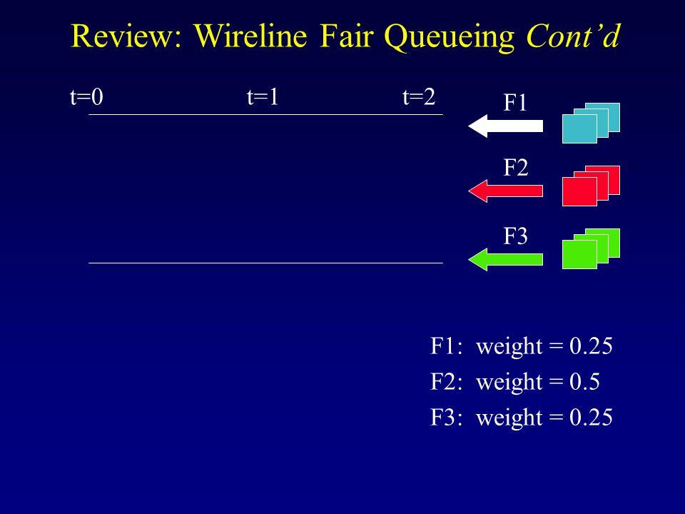 Review: Wireline Fair Queueing Cont'd F1 F2 F3 F1: weight = 0.25 F2: weight = 0.5 F3: weight = 0.25 t=1 t=0 t=2
