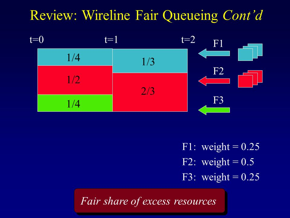 Fair share of excess resources Review: Wireline Fair Queueing Cont'd F1 F2 F3 t=1t=0 1/2 1/4 1/3 2/3 F1: weight = 0.25 F2: weight = 0.5 F3: weight = 0.25 t=2
