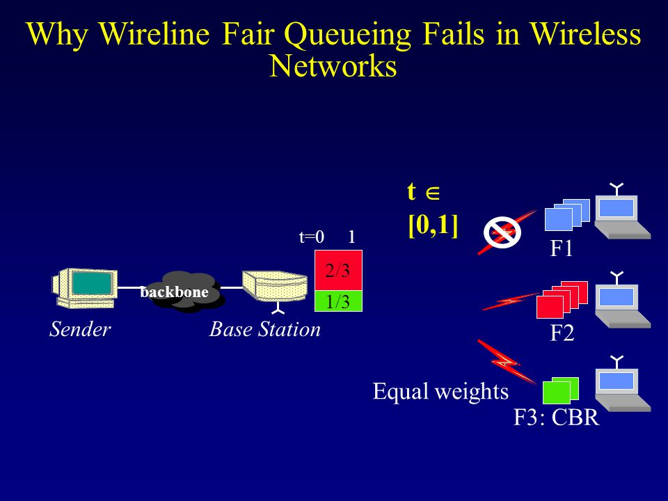 t  [0,1] backbone Base StationSender 1/3 2/3 Equal weights t=0 1 F1 F2 Why Wireline Fair Queueing Fails in Wireless Networks F3: CBR