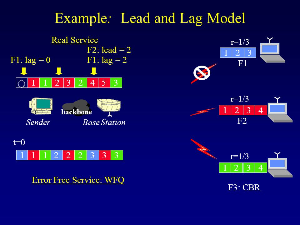 Example: Lead and Lag Model backbone Base StationSender F1 F2 123 12 123 4 4 1 t=0 3 Real Service Error Free Service: WFQ r=1/3 F1: lag = 0 1 1 1 1 22 23 2 2 3 45 3 3 3 F1: lag = 2 F2: lead = 2 F3: CBR