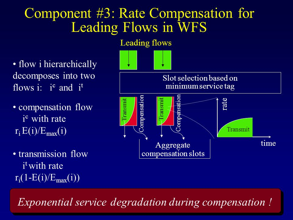 Component #3: Rate Compensation for Leading Flows in WFS Slot selection based on minimum service tag Transmit Compensation Aggregate compensation slots Transmit Compensation flow i hierarchically decomposes into two flows i: i c and i t compensation flow i c with rate r i E(i)/E max (i) transmission flow i t with rate r i (1-E(i)/E max (i)) Leading flows Exponential service degradation during compensation .