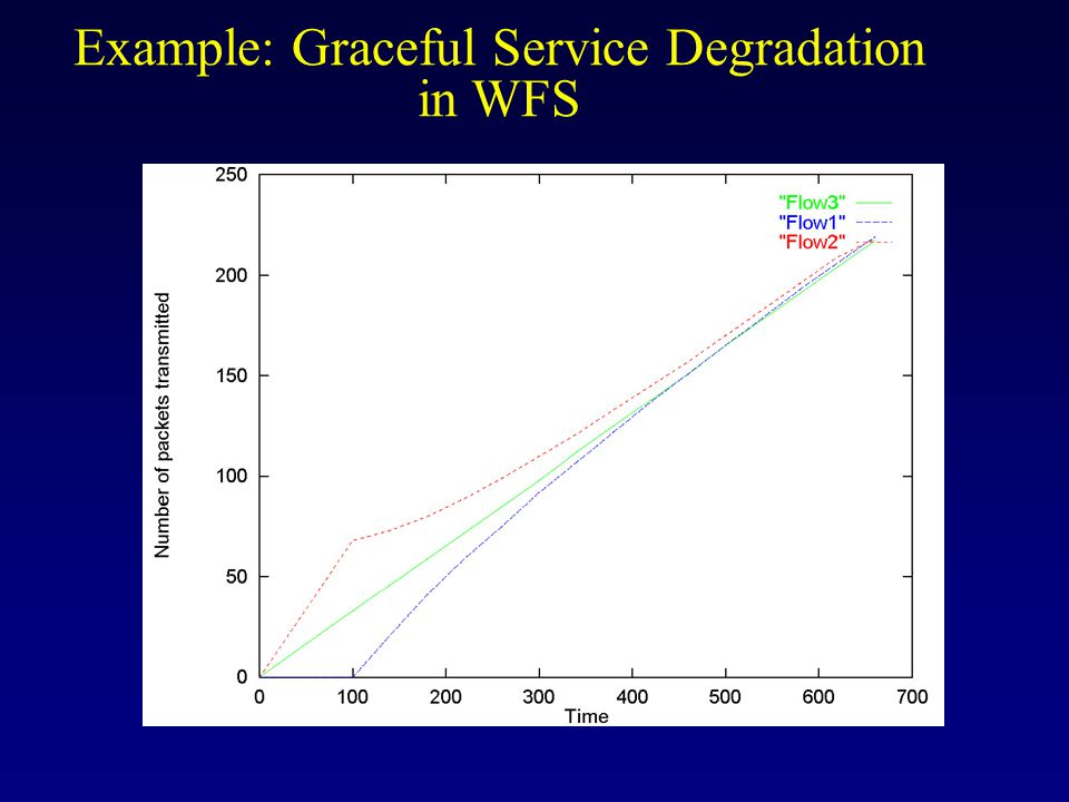 Example: Graceful Service Degradation in WFS