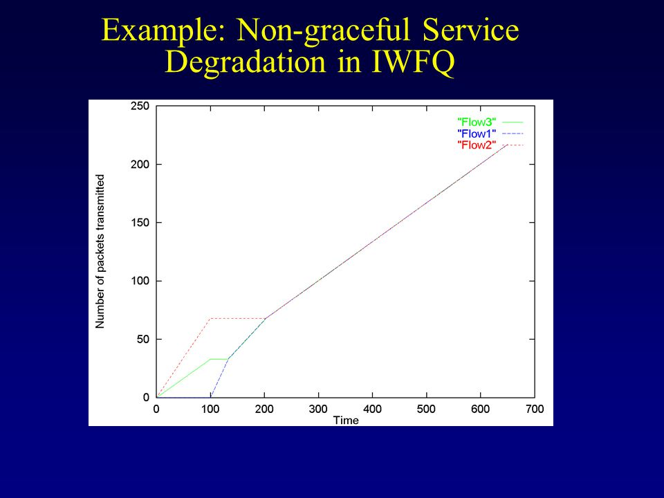 Example: Non-graceful Service Degradation in IWFQ