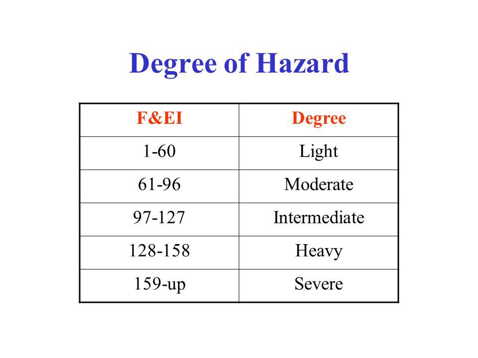 Degree of Hazard F&EIDegree 1-60Light 61-96Moderate 97-127Intermediate 128-158Heavy 159-upSevere