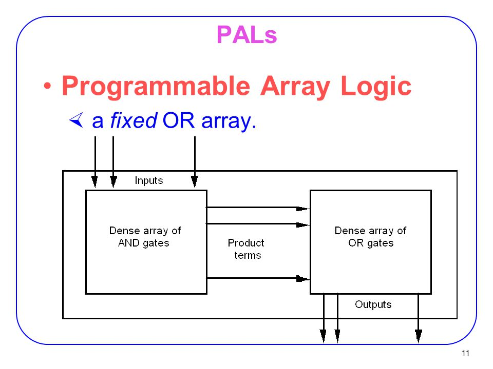 11 PALs Programmable Array Logic  a fixed OR array.