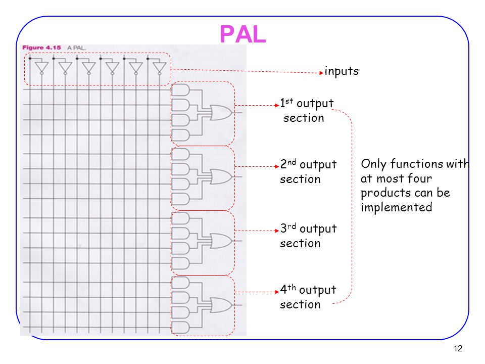 12 PAL inputs 1 st output section 2 nd output section 3 rd output section 4 th output section Only functions with at most four products can be implemented