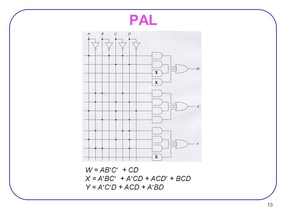 13 PAL W = ABC + CD X = ABC + ACD + ACD + BCD Y = ACD + ACD + ABD x x x