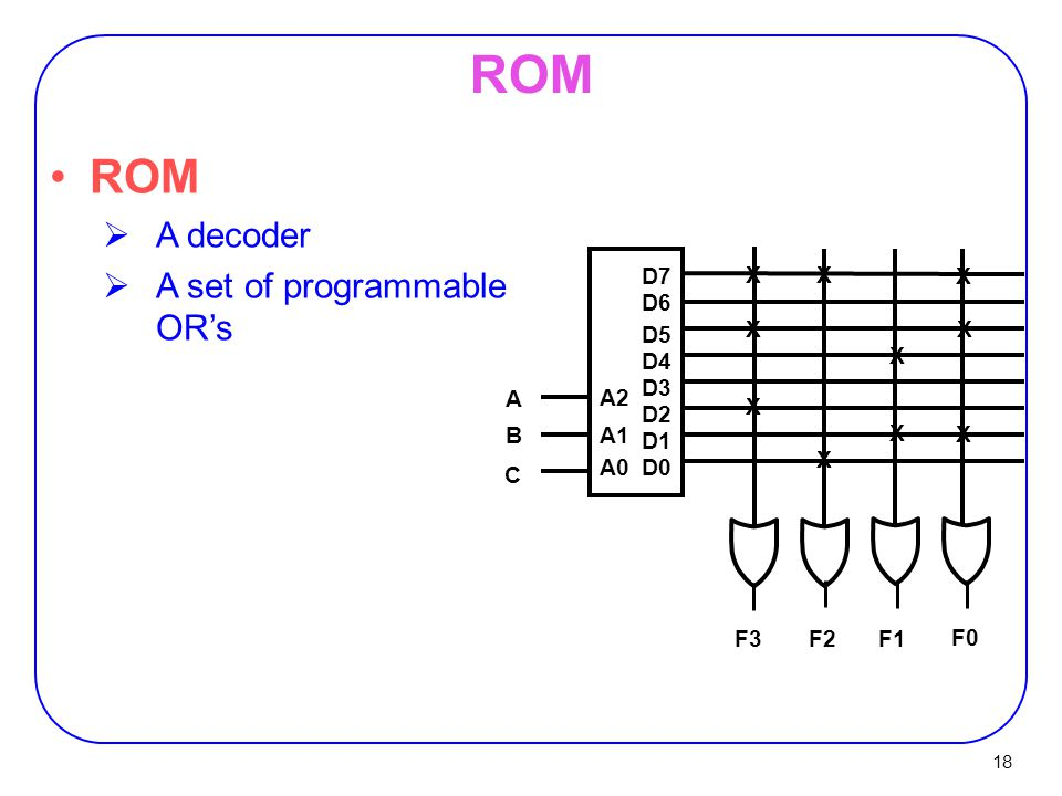 18 ROM D7 D6 D5 D4 D3 D2 D1 D0 A2 A1 A0 A B C F0 F1F2 F3 X X X X X X X X X X ROM  A decoder  A set of programmable OR's