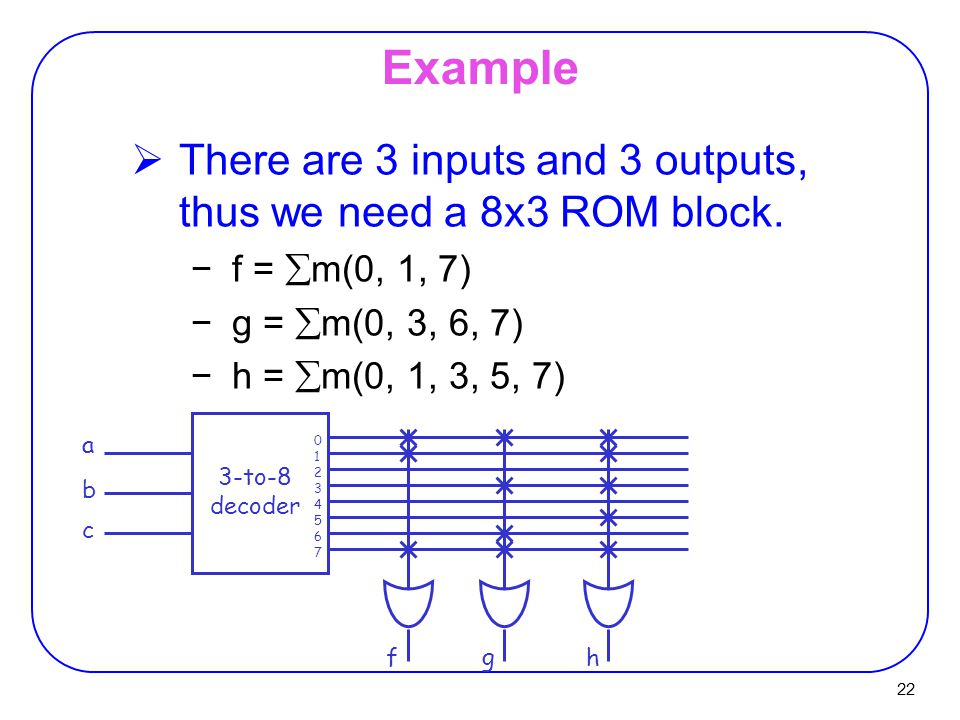 22 Example  There are 3 inputs and 3 outputs, thus we need a 8x3 ROM block.