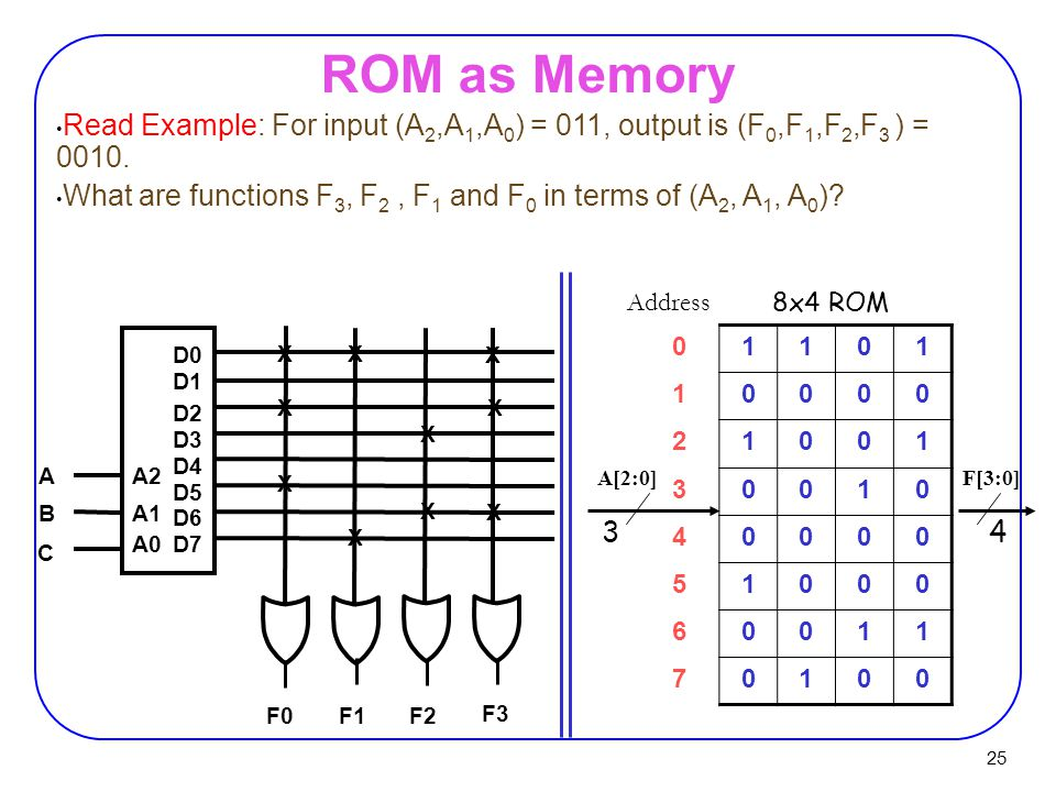25 ROM as Memory 01101 10000 21001 30010 40000 51000 60011 70100 Address 34 8x4 ROM D0 D1 D2 D3 D4 D5 D6 D7 A2 A1 A0 A B C F3 F2F1 F0 X X X X X X X X X X Read Example: For input (A 2,A 1,A 0 ) = 011, output is (F 0,F 1,F 2,F 3 ) = 0010.