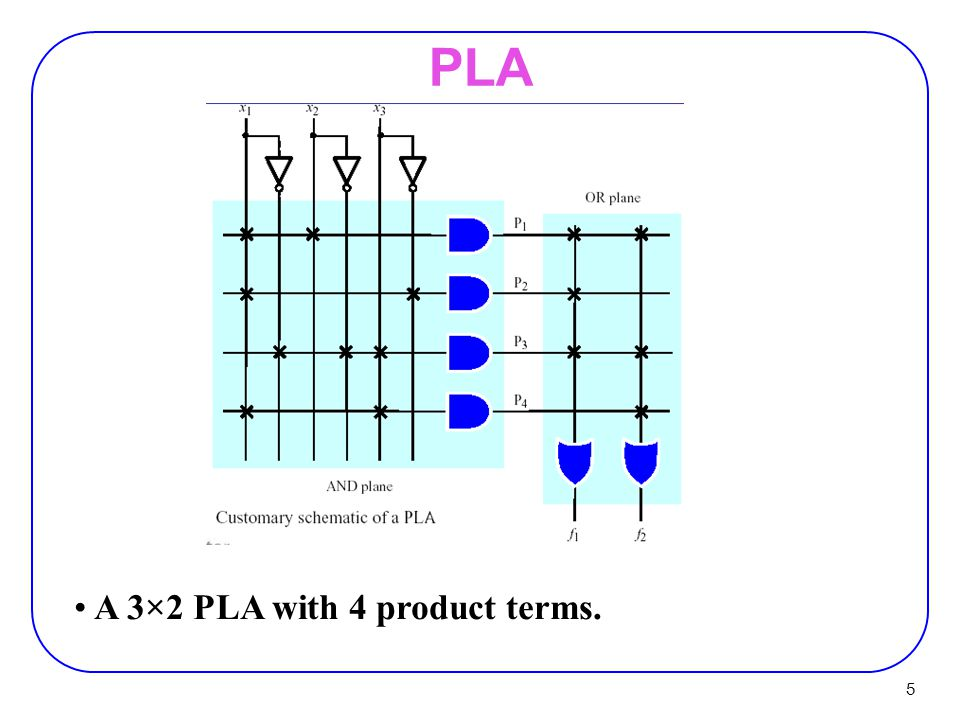 5 A 3×2 PLA with 4 product terms.