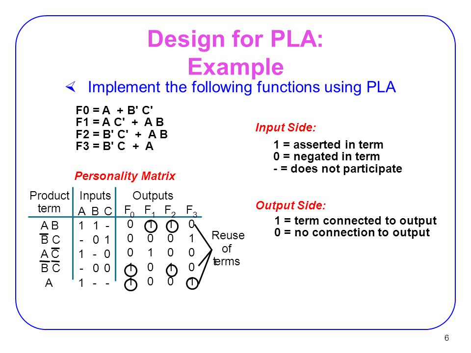 6 Design for PLA: Example  Implement the following functions using PLA F0 = A + B C F1 = A C + A B F2 = B C + A B F3 = B C + A Personality Matrix 1 = asserted in term 0 = negated in term - = does not participate Input Side: 1 = term connected to output 0 = no connection to output Output Side: OutputsInputsProduct term Reuse of terms A 1 - 1 - 1 B 1 0 - 0 - C - 1 0 0 - F 0 0 0 0 1 1 F 1 1 0 1 0 0 F 2 1 0 0 1 0 F 3 0 1 0 0 1 A B B C A C B C A