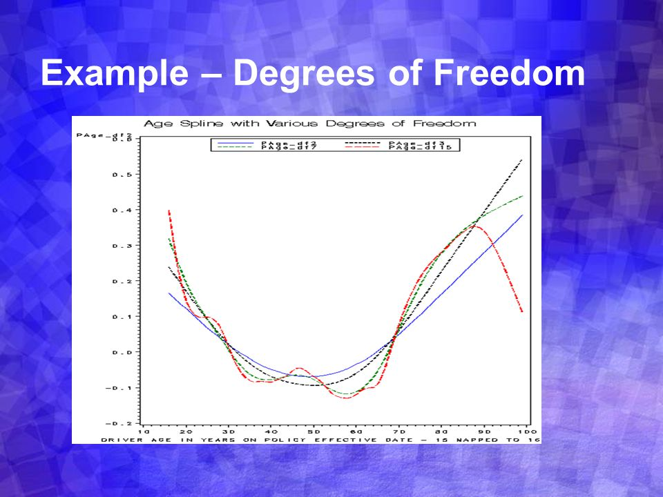 Example – Degrees of Freedom