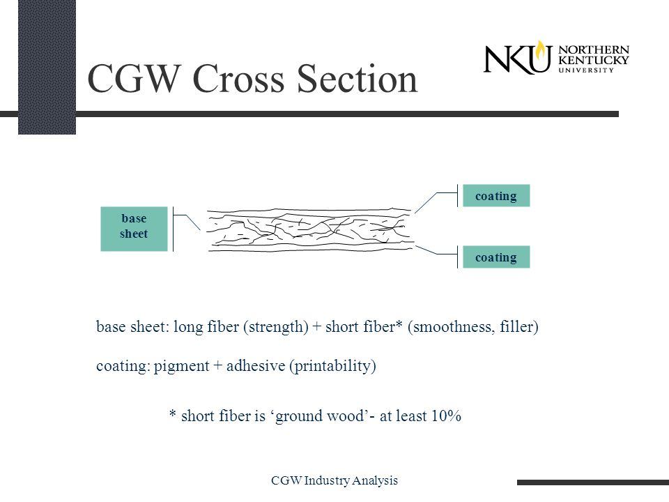 CGW Industry Analysis CGW Cross Section base sheet coating base sheet: long fiber (strength) + short fiber* (smoothness, filler) coating: pigment + adhesive (printability) * short fiber is 'ground wood'- at least 10%