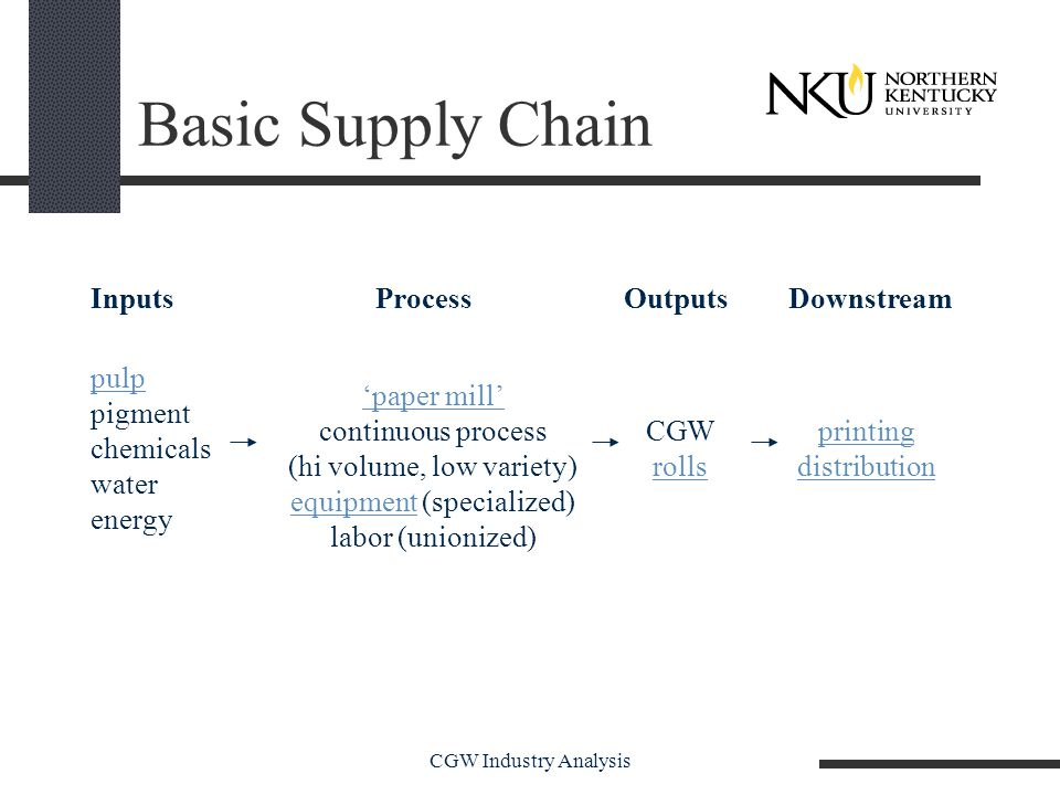 CGW Industry Analysis Basic Supply Chain pulp pigment chemicals water energy 'paper mill' continuous process (hi volume, low variety) equipmentequipment (specialized) labor (unionized) CGW rolls printing distribution InputsProcessOutputsDownstream