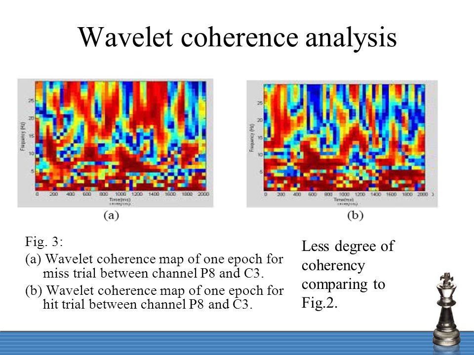 Wavelet coherence analysis Less degree of coherency comparing to Fig.2. Fig. 3: (a) Wavelet coherence map of one epoch for miss trial between channel