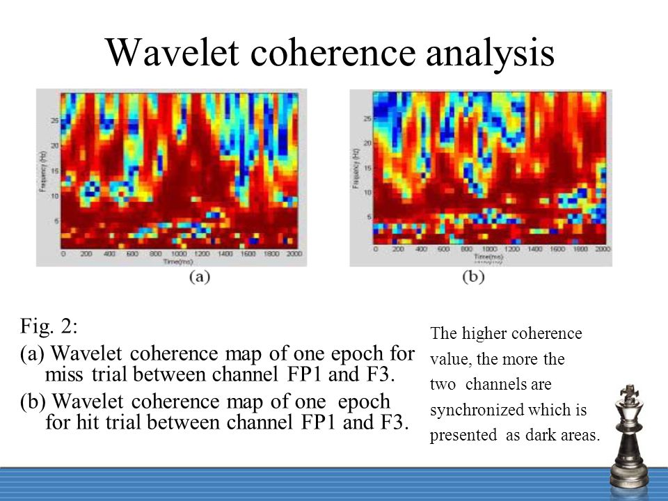 Wavelet coherence analysis Fig. 2: (a) Wavelet coherence map of one epoch for miss trial between channel FP1 and F3. (b) Wavelet coherence map of one