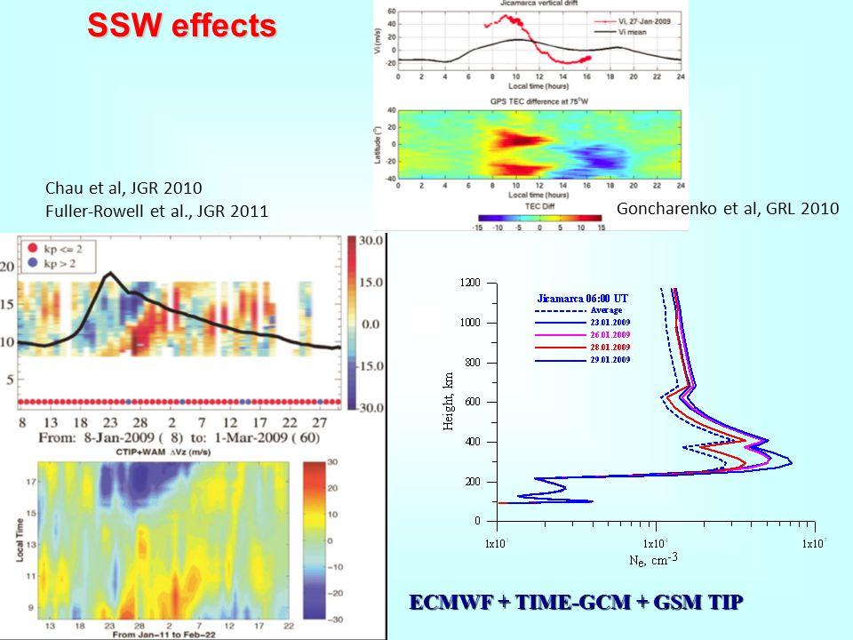 Goncharenko et al, GRL 2010 Chau et al, JGR 2010 Fuller-Rowell et al., JGR 2011 SSW effects ECMWF + TIME-GCM + GSM TIP