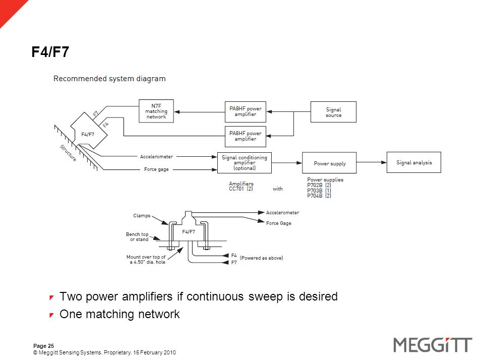Page 25 © Meggitt Sensing Systems. Proprietary.