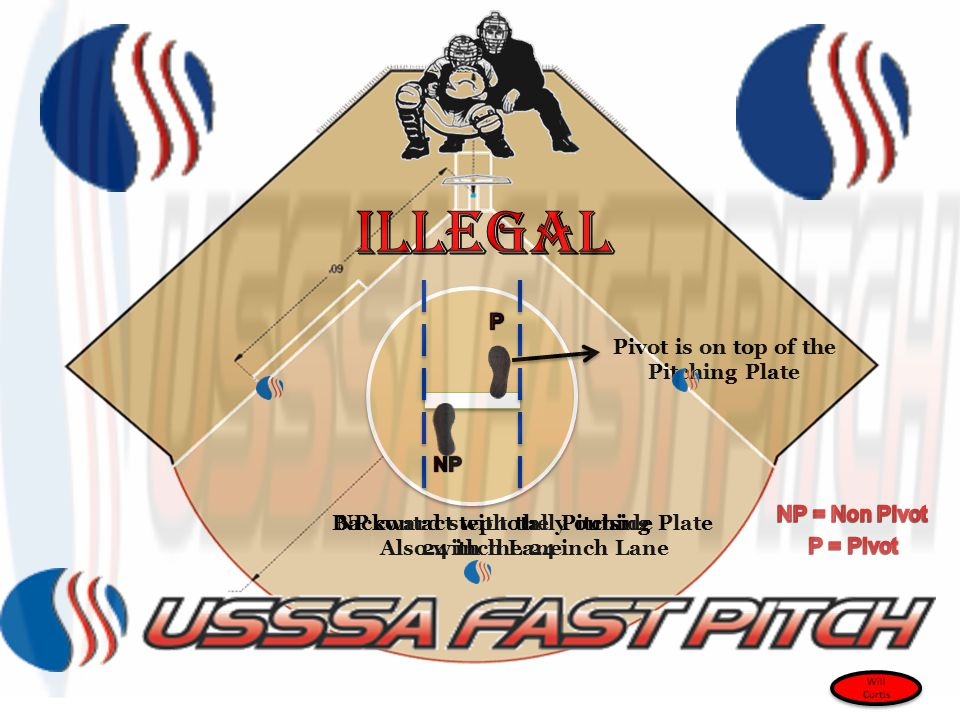 Pivot is on top of the Pitching Plate NP contact with the Pitching Plate Also with the 24 inch Lane Backward step totally outside 24 inch Lane Will Cu