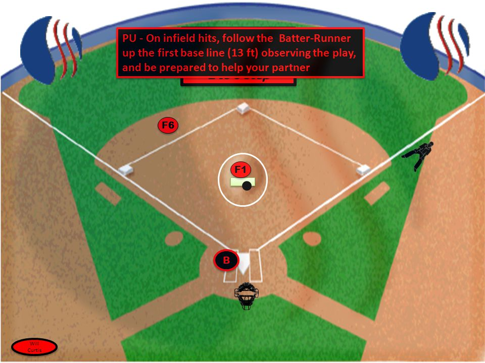 B B Routine Hit to an Infielder BU -MOVE INTO FAIR TERRITORY 2 to 3 step BU -MOVE INTO FAIR TERRITORY 2 to 3 step F6 F1 PU - On infield hits, follow t
