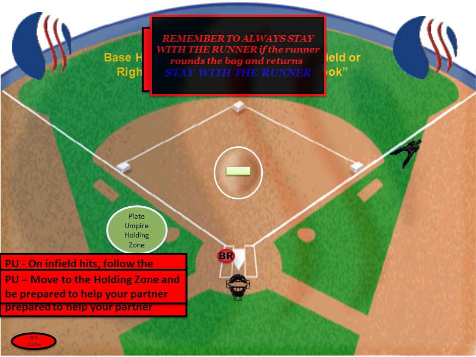 "Base Hit Toward Straightaway Center Field or Right of Center Field - ""The Buttonhook"" Plate Umpire Holding Zone Inside-outside Button-Hook Theory Base"