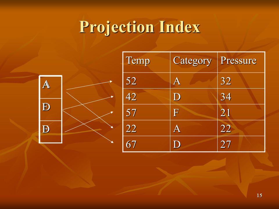 15 Projection Index TempCategoryPressure 52A32 42D34 57F21 22A22 67D27 AD F AF D