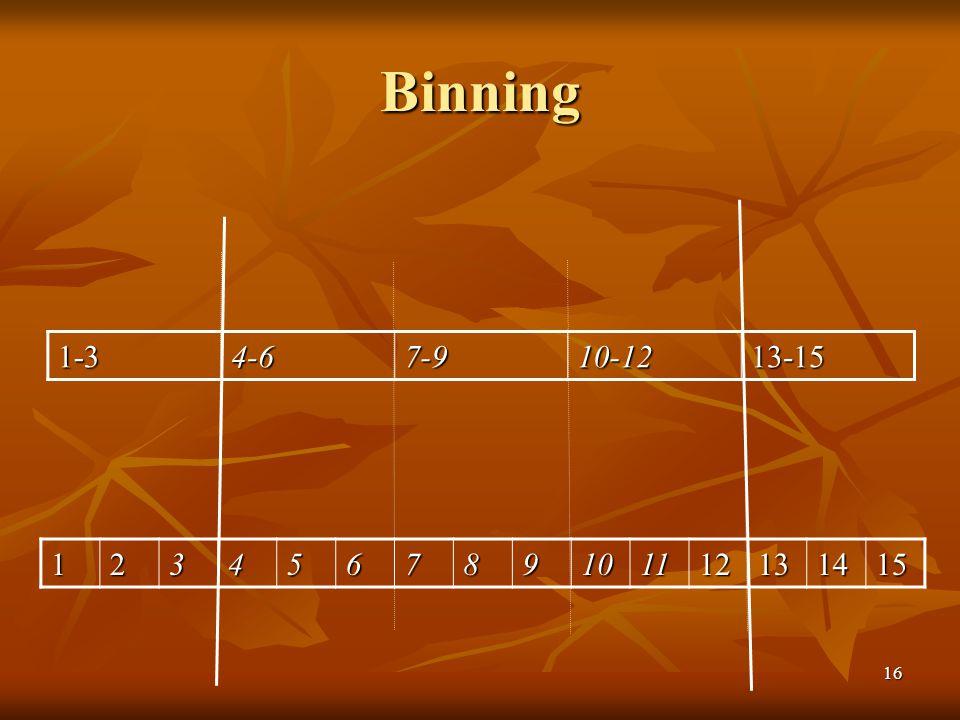 16 Binning 123456789101112131415 1-34-67-910-1213-15