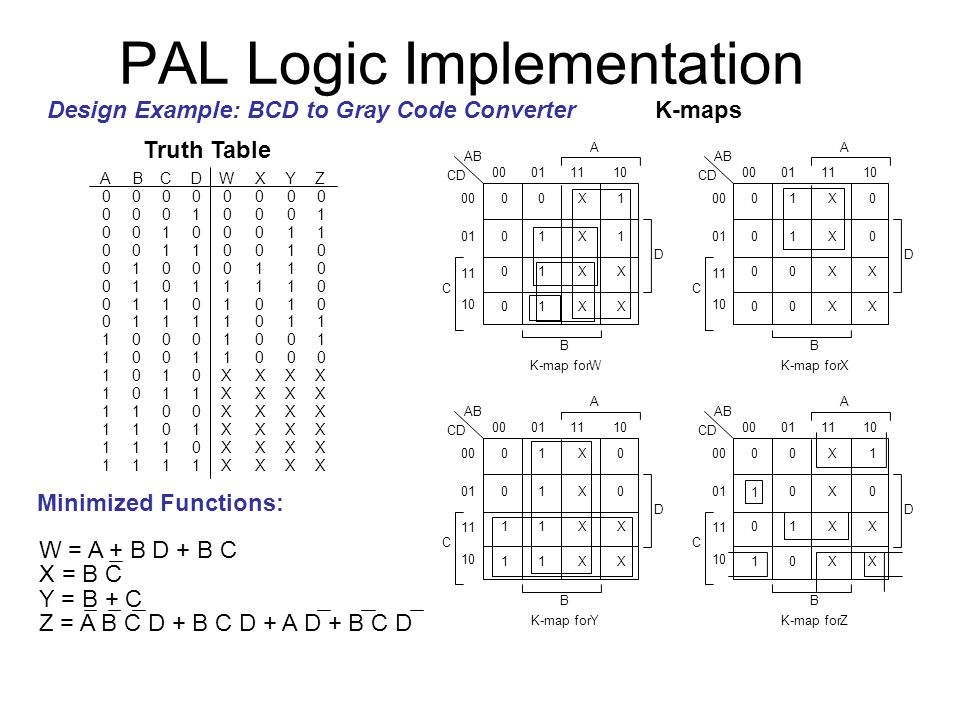 PAL Logic Implementation Design Example: BCD to Gray Code Converter Truth Table K-maps Minimized Functions: A 0 0 0 0 0 0 0 0 1 1 1 1 1 1 1 1 B 0 0 0