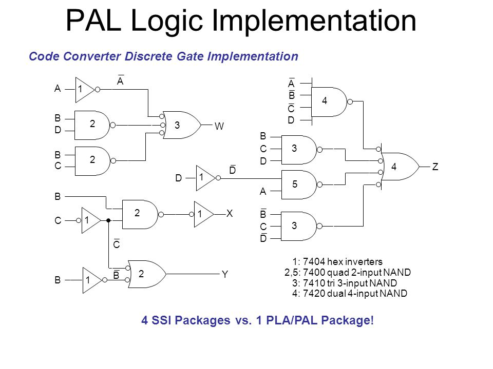 PAL Logic Implementation Code Converter Discrete Gate Implementation 4 SSI Packages vs. 1 PLA/PAL Package! 1: 7404 hex inverters 2,5: 7400 quad 2-inpu