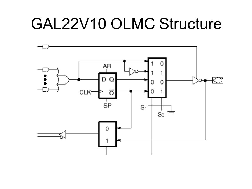 GAL22V10 OLMC Structure