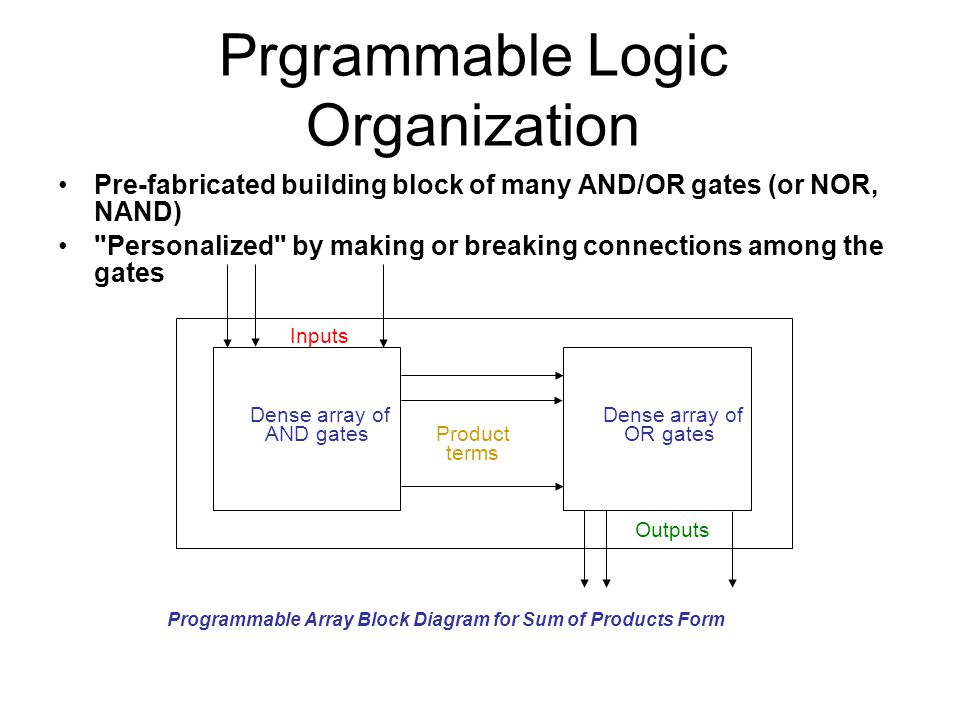 Prgrammable Logic Organization Pre-fabricated building block of many AND/OR gates (or NOR, NAND)