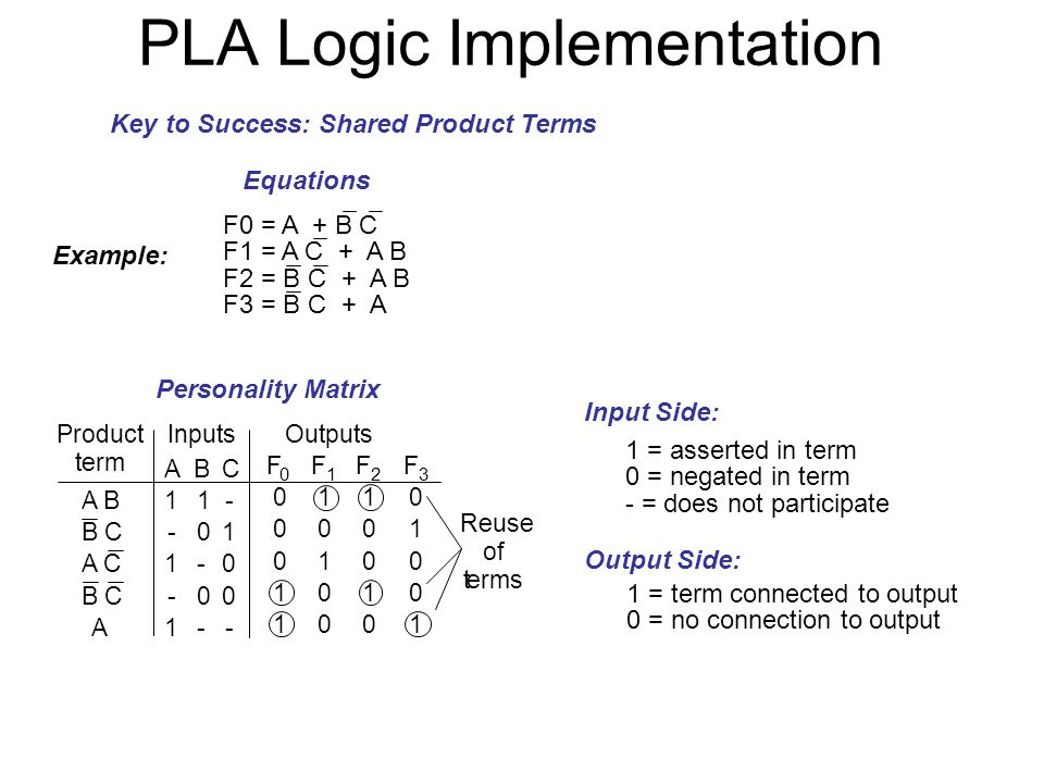 PLA Logic Implementation Example: Equations Personality Matrix Key to Success: Shared Product Terms 1 = asserted in term 0 = negated in term - = does