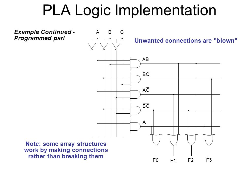 PLA Logic Implementation Example Continued - Programmed part Unwanted connections are