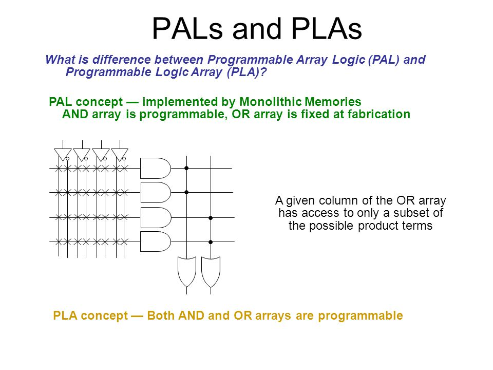 PALs and PLAs What is difference between Programmable Array Logic (PAL) and Programmable Logic Array (PLA)? PAL concept — implemented by Monolithic Me